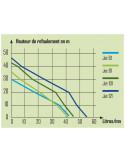 RIBIMEX Pompe à eau de surface auto-amorçante JET81 750W